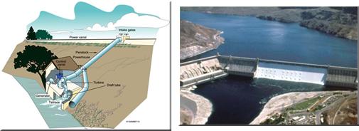 Dams in Washington Dam in Washington State