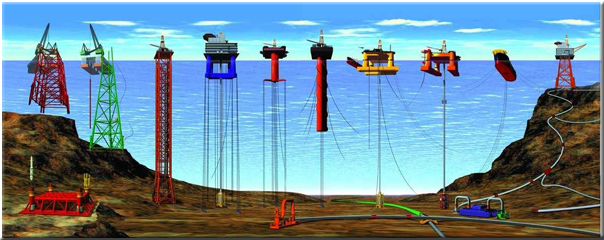 There are many kinds of oil rigs  In shallow depths of less than 170    Offshore Oil Drilling Diagram